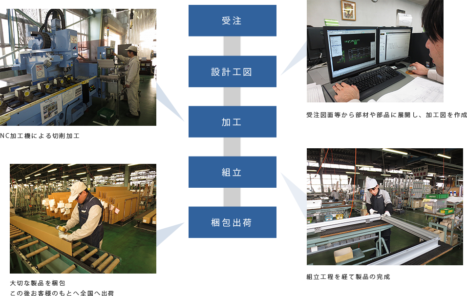 一貫生産体制
